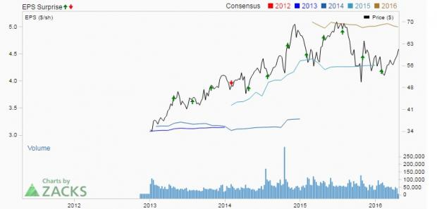 Penny Stock Picks Abbvie Abbv Likely To Beat On Q1 Earnings