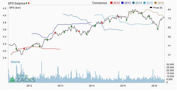 Watch for Healthcare Stocks in Q1 Earnings: DVA, HCA, HUM