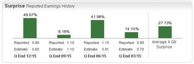 What's in Store for Edison International (EIX) in Q1 Earnings?