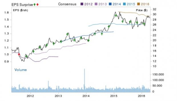 Will Dismal Q1 Earnings Hit General Growth (GGP) Stock?