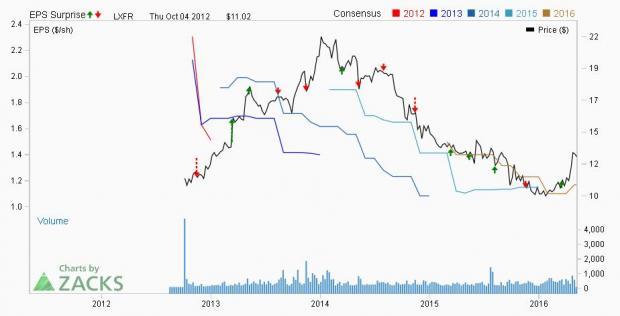 how to buy stocks rbc