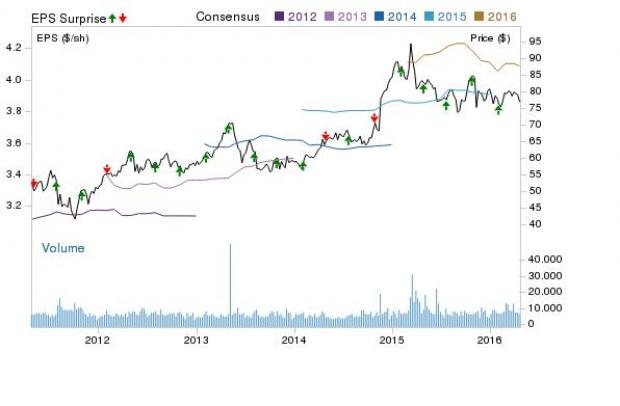 Is Macerich (MAC) Set to Beat Q1 Earnings Estimates?