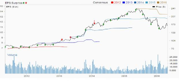 McKesson (MCK) Q4 Earnings: Stock Likely To Disappoint