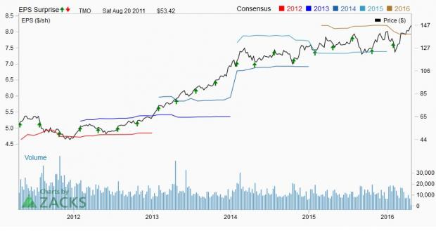 Will Thermo Fisher (TMO) Exceed Q1 Earnings Expectations?