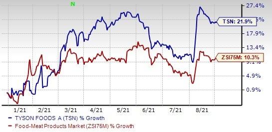 Solid Retail Demand Aids Tyson Foods (TSN) Despite Rising Costs