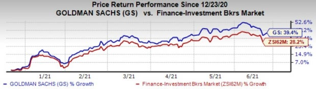 Zacks Investment Research