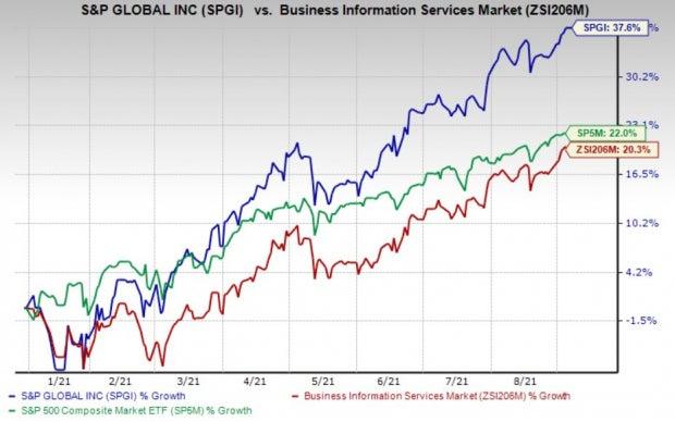 S&P Global (SPGI) Hits 52-Week High: What's Driving It?