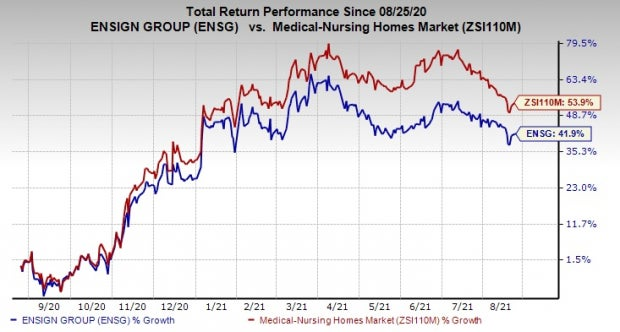 Here's Why Investors Should Hold on to Ensign Group (ENSG)