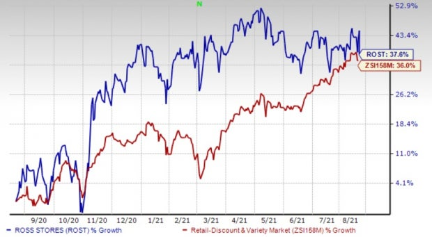 Ross Stores (ROST) Q2 Earnings Beat, Higher Costs Hurt Stock