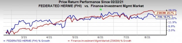 Federated (FHI) to Buy Remaining Stake in Hermes Fund Managers