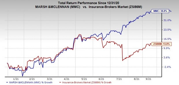 Why Should You Add Marsh & McLennan (MMC) to Your Portfolio?