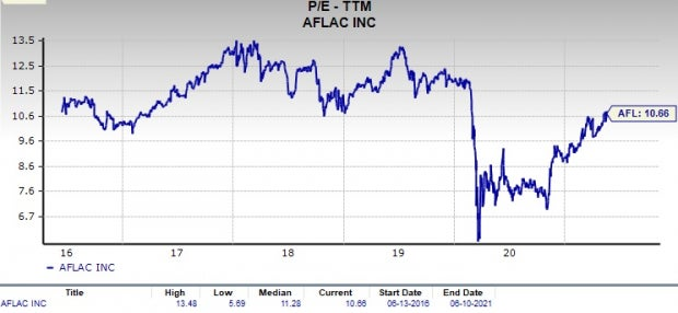 Is Aflac Incorporated Afl A Good Value Investor Stock Now Nasdaq