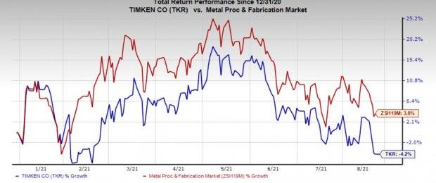Timken's (TKR) Rollon Business Buys Intelligent Machine Solutions