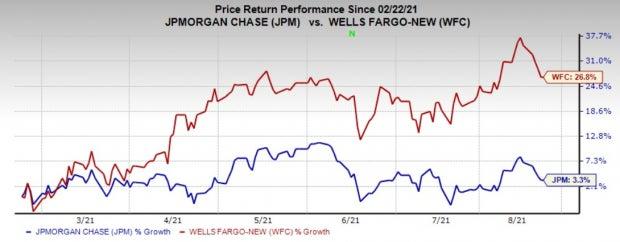 Wells Fargo (WFC) & JP Morgan (JPM) File for Bitcoin Fund