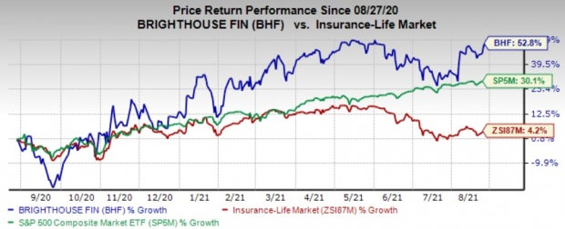 Brighthouse (BHF) Up 52.8% in a Year: What's Driving It?