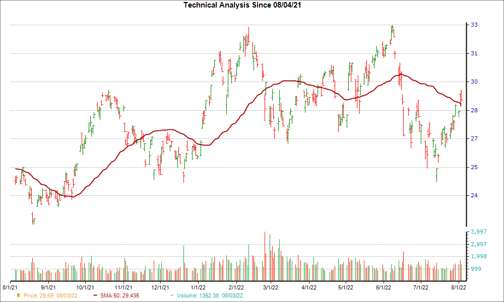 Moving Average Chart for BP