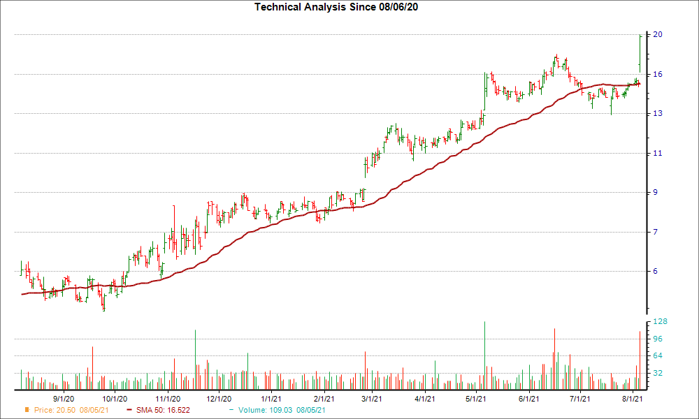 Moving Average Chart for CCRN