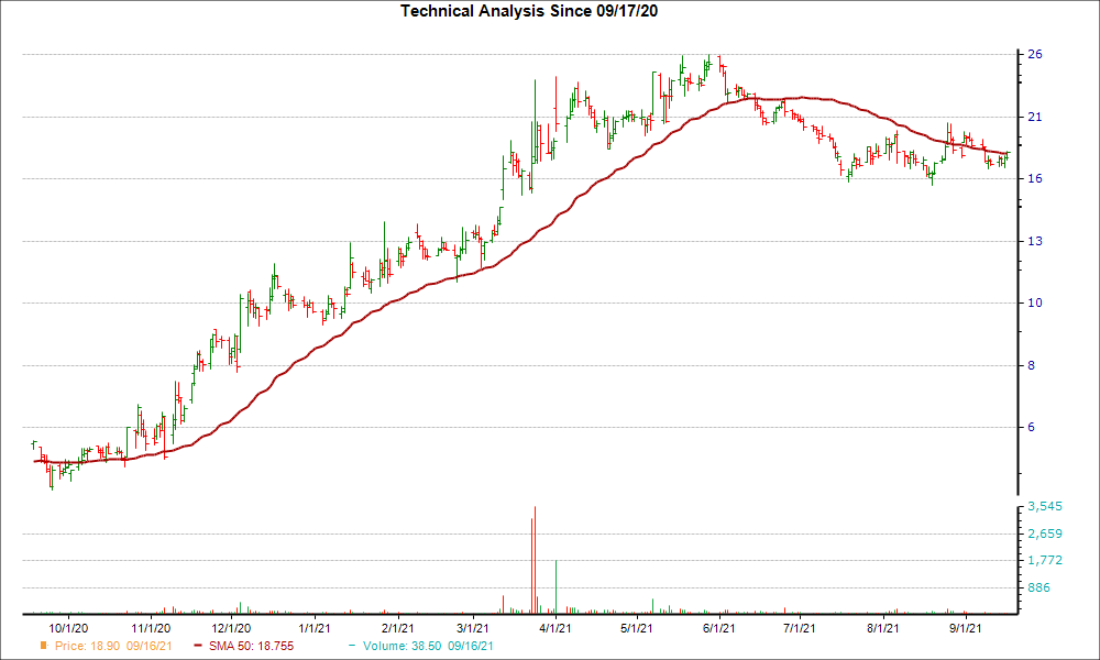 Moving Average Chart for FNKO