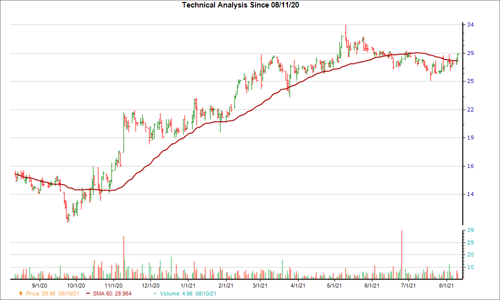 Moving Average Chart for HCCI