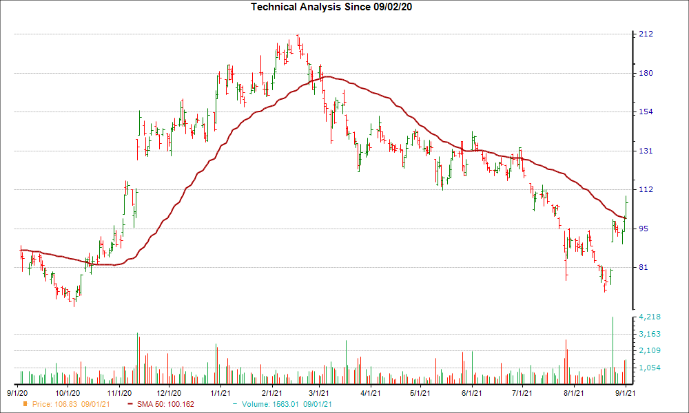 Moving Average Chart for PDD