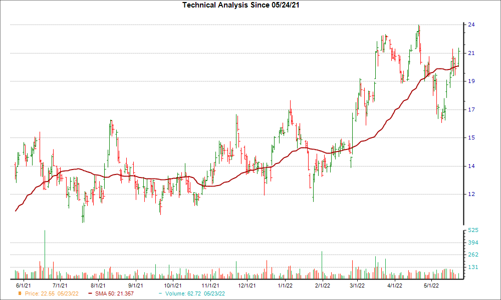 Moving Average Chart for TMST