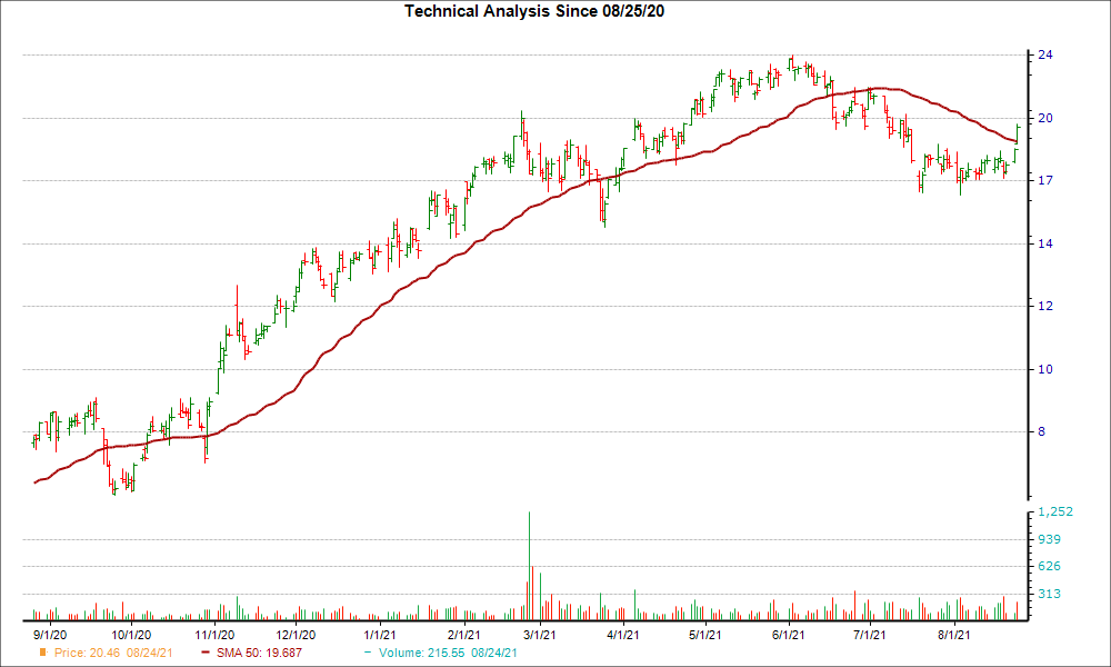 Moving Average Chart for TROX