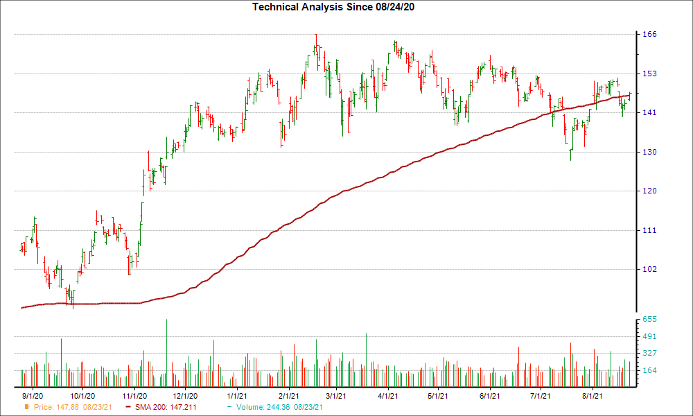 Moving Average Chart for MCHP
