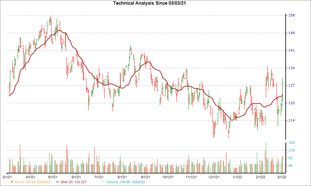 Moving Average Chart for AGCO