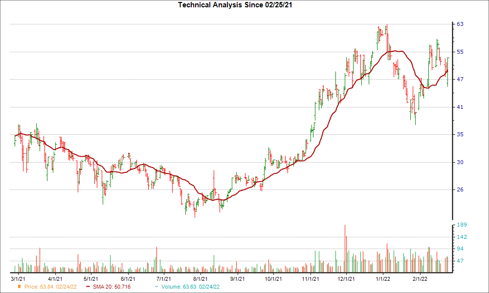 Moving Average Chart for AOSL