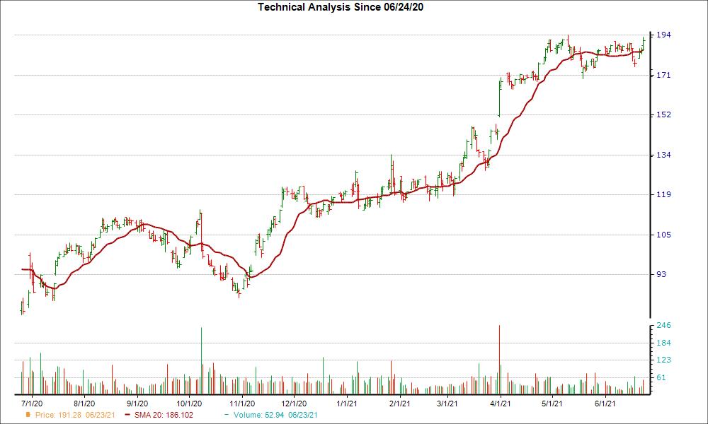 Moving Average Chart for AYI