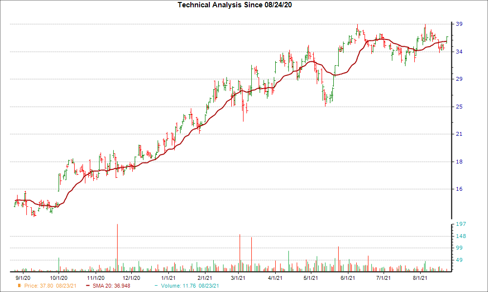 Moving Average Chart for CAMT