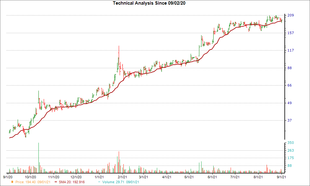 Moving Average Chart for DDS