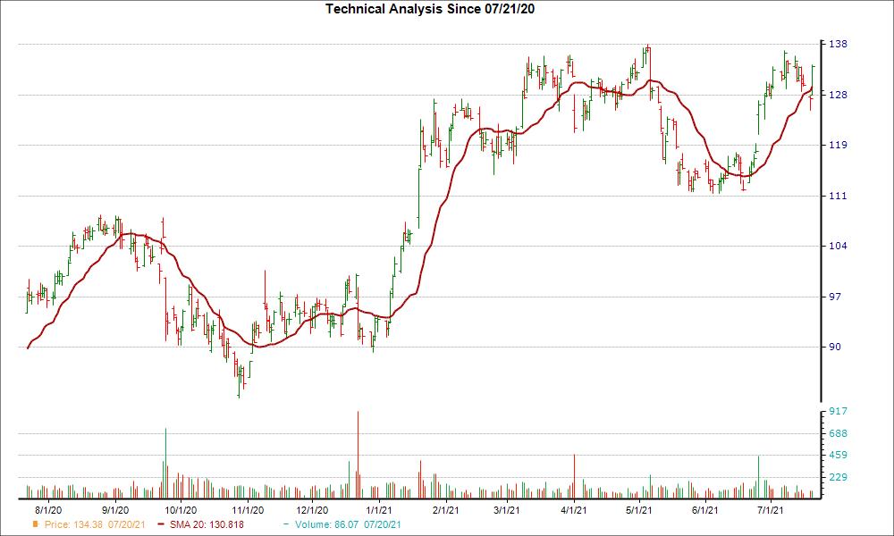 Moving Average Chart for KMX