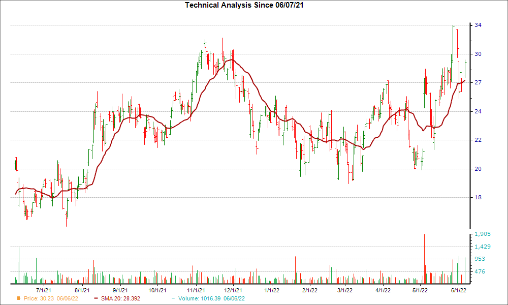 Moving Average Chart for LTHM