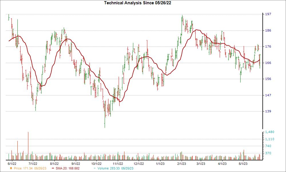 Moving Average Chart for NXPI