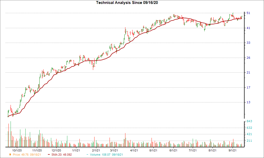 Moving Average Chart for OLN