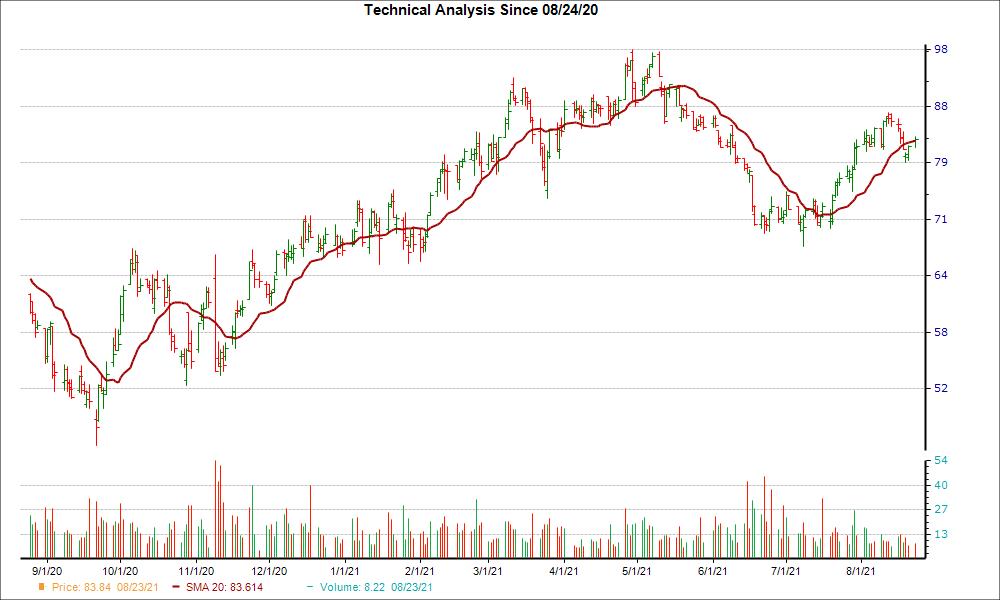 Moving Average Chart for PATK