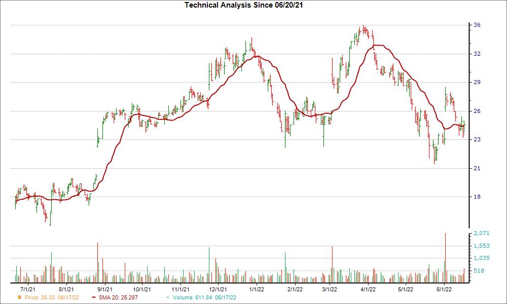 Moving Average Chart for PSTG