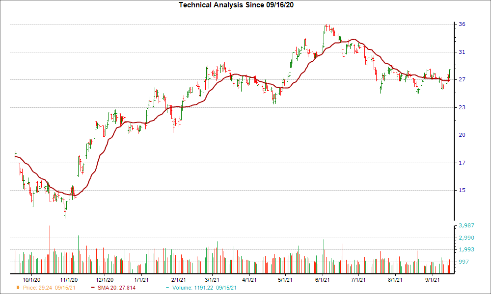 Moving Average Chart for SLB