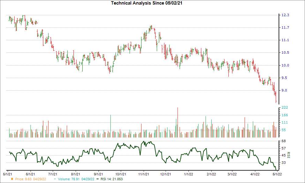 3-month RSI Chart for CFFN