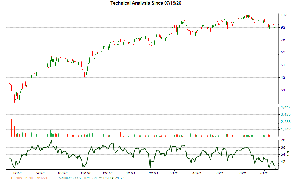 3-month RSI Chart for CZR