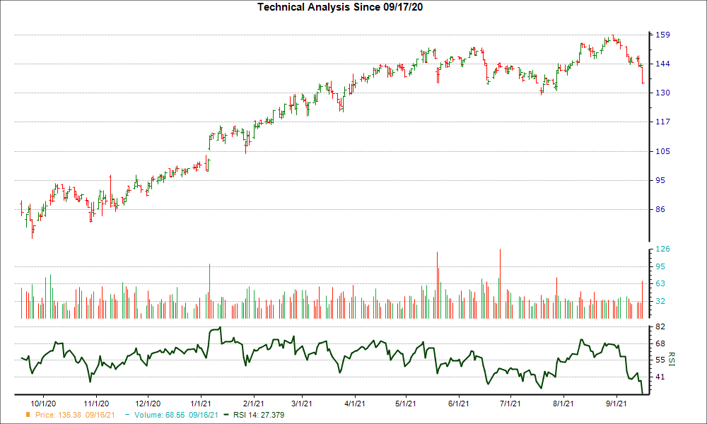 3-month RSI Chart for EXP