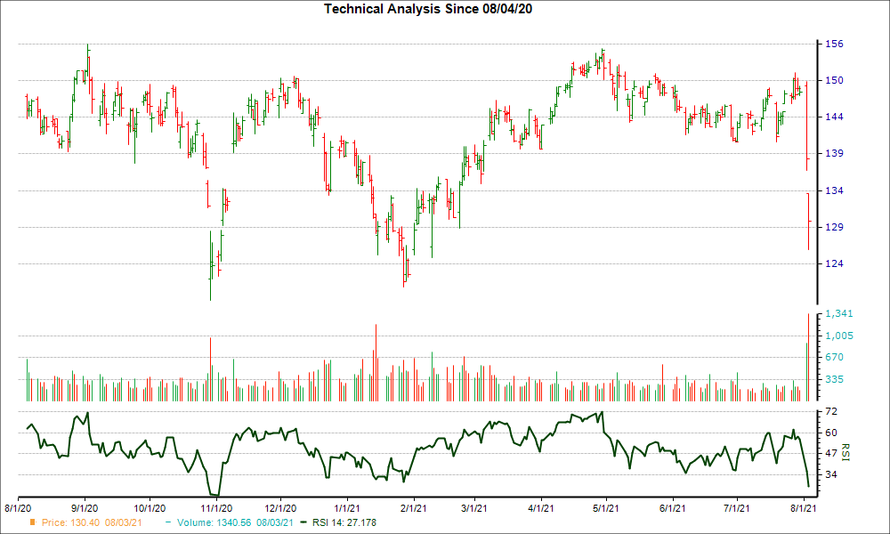 3-month RSI Chart for FIS