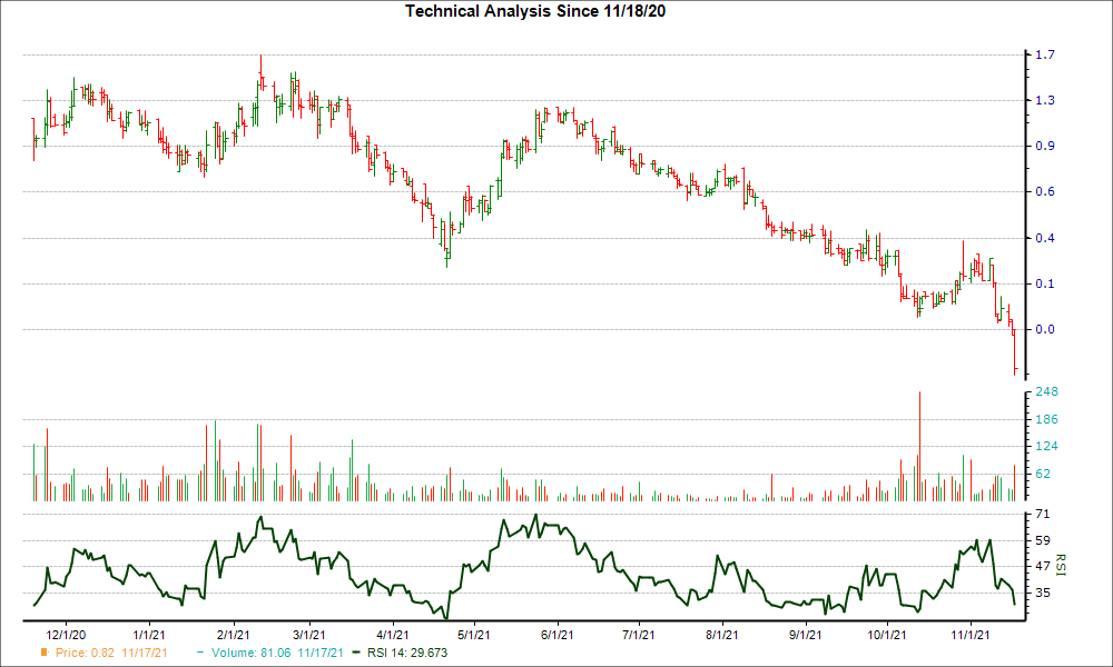 3-month RSI Chart for FTK