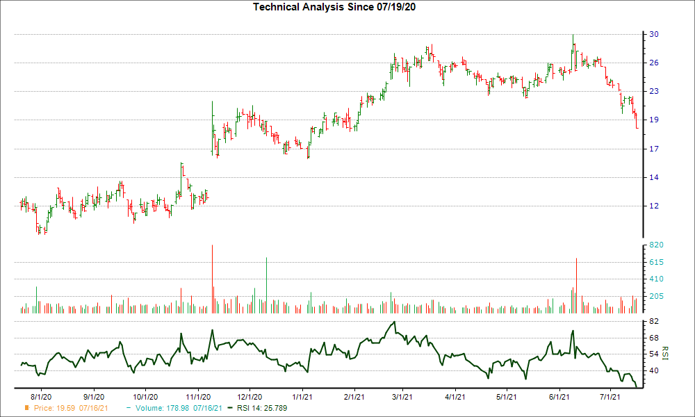 3-month RSI Chart for HA