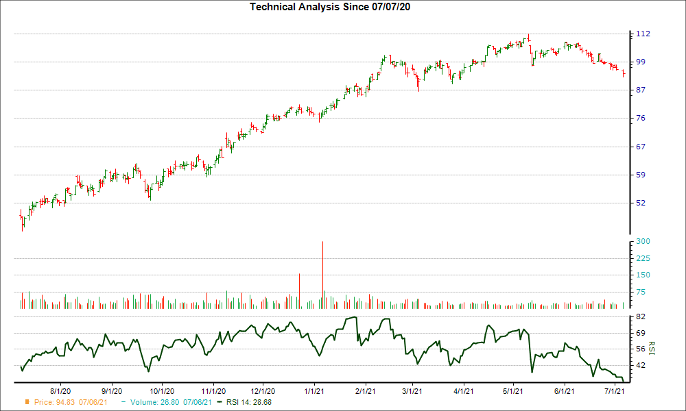 3-month RSI Chart for HHC