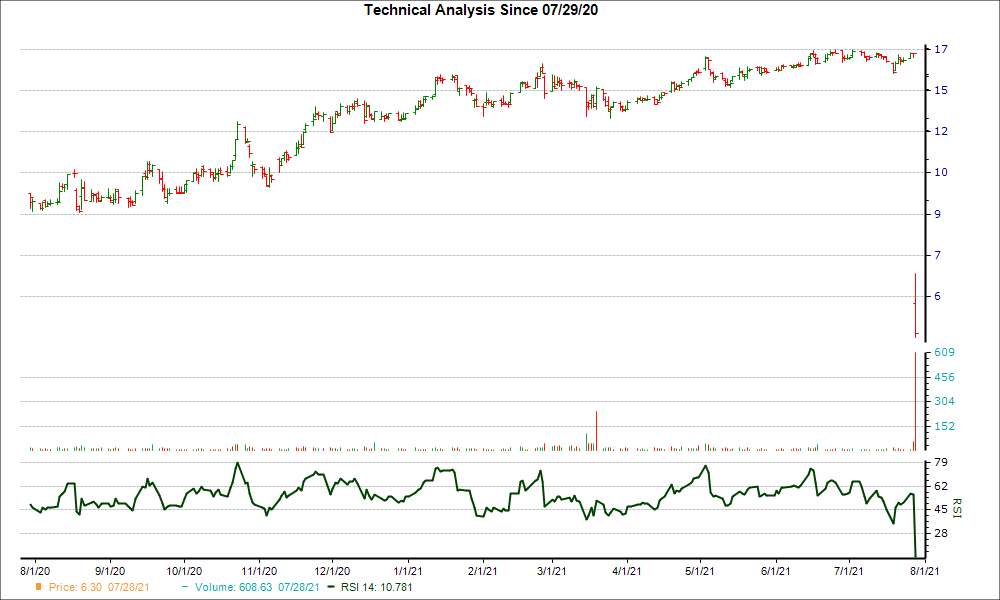 3-month RSI Chart for HMLP