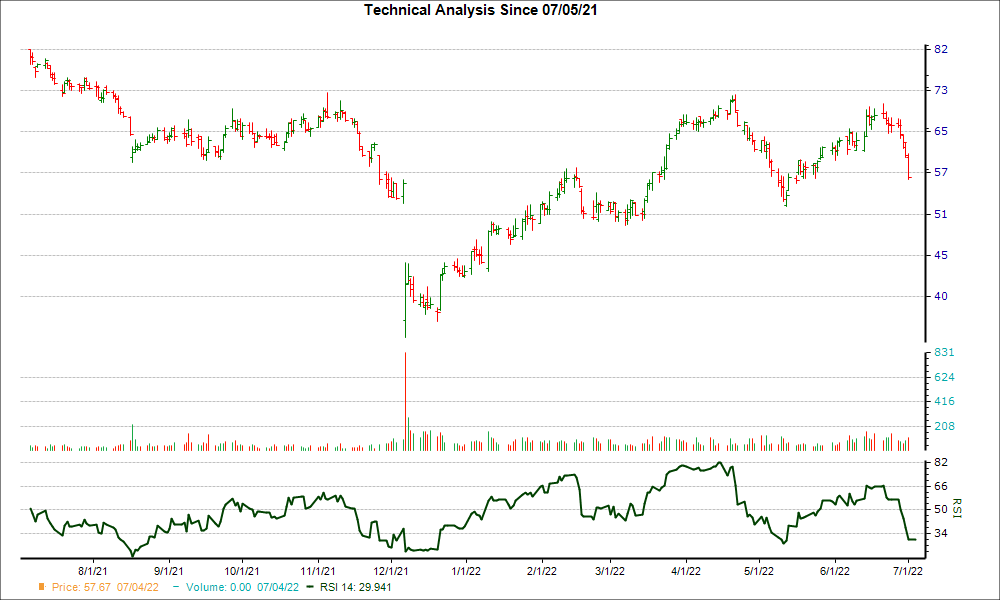 3-month RSI Chart for HQY