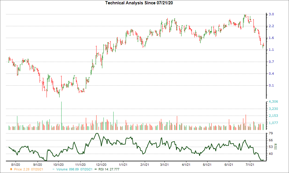 3-month RSI Chart for KOS