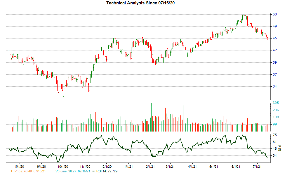 3-month RSI Chart for MMP